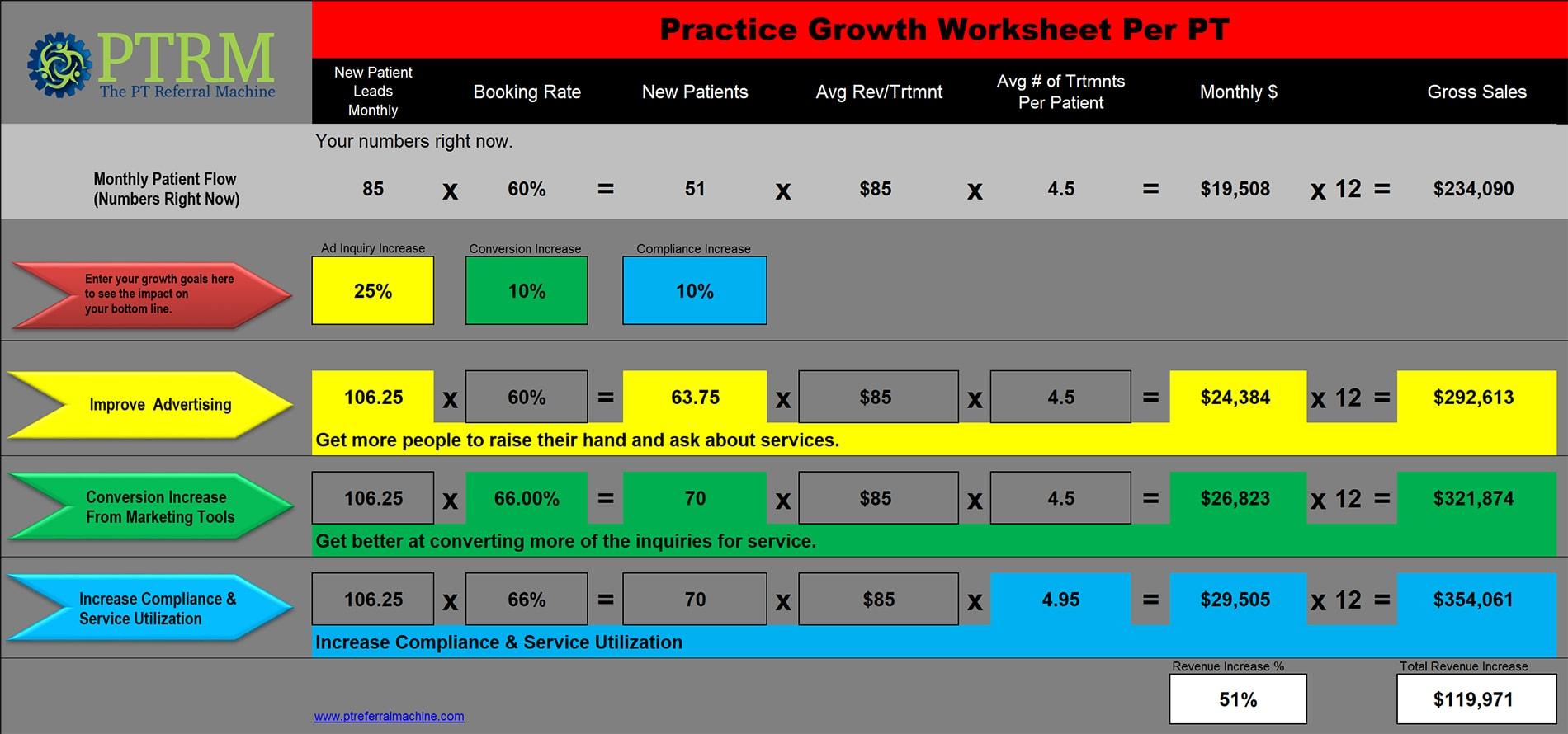 Practice Growth Worksheet